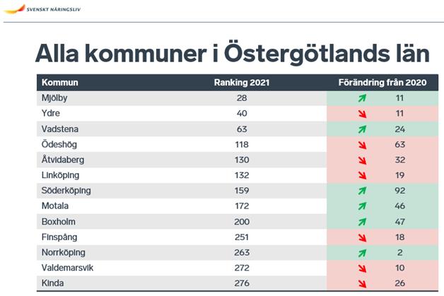 Kommuner företagsranking Östergötland Svenskt Näringsliv