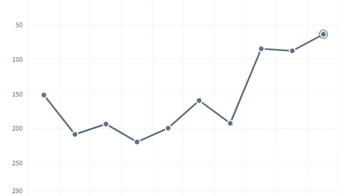 Vadstenas ranking 2012-2021